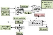 BurnerCalc--Material and heat balance calculator for natural gas/air combustion